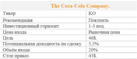Акции The Coca-Cola Company. Рекомендация - Покупать
