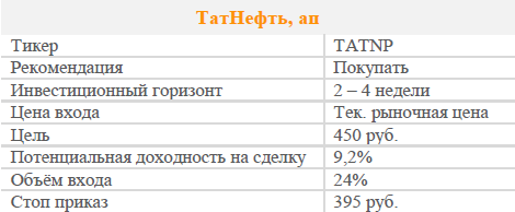 Акции Татнефть пр. Рекомендация - ПОКУПАТЬ