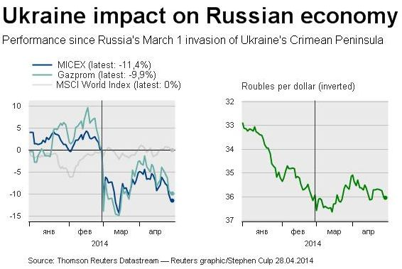 impact of the russian economy on