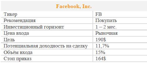 Акции Facebook. Рекомендация - Покупать.