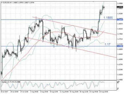 Евро рвется к отметке 1,20