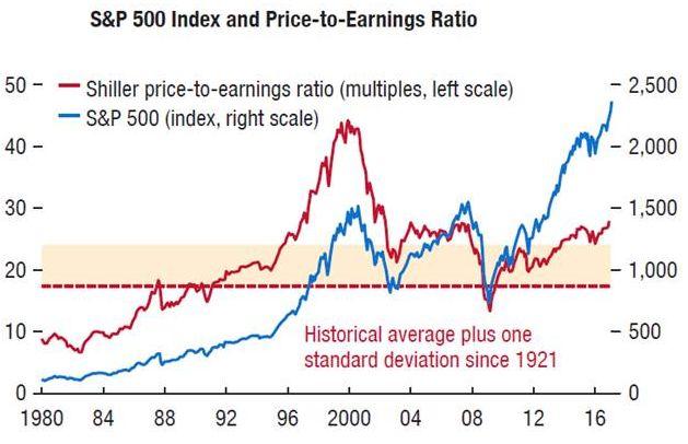 Американский рынок перегрет, в ближайшие месяцы возможна мощная коррекция