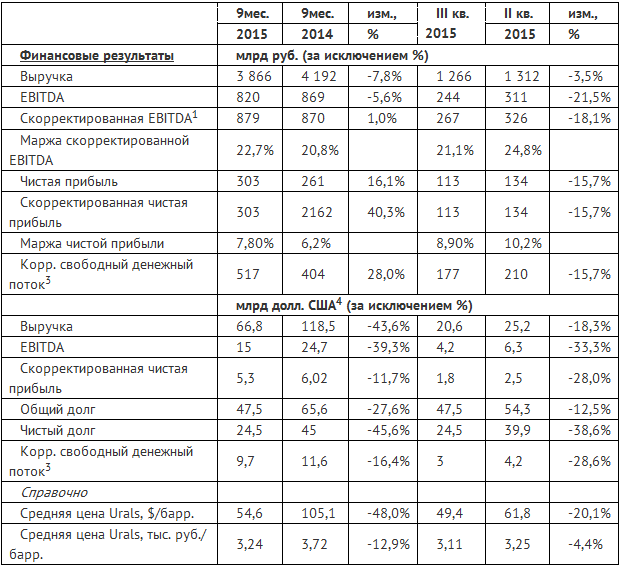 Роснефть в 3 кв. 2015 г. показала снижение выручки и прибыли