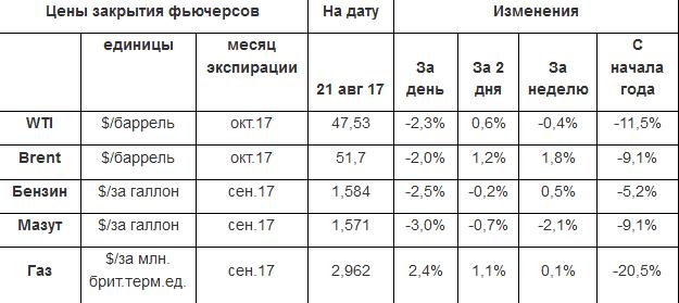Полеты цен нефти продолжаются