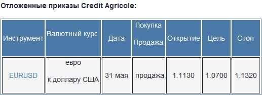Credit Agricole: торговые стратегии на форекс