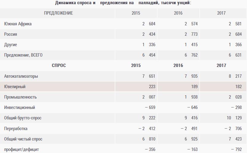 РФ в 2017 году снизит поставки палладия и платины - JM