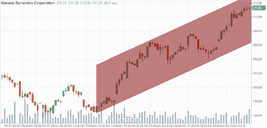 Покупка акций General Dynamics. (GD)