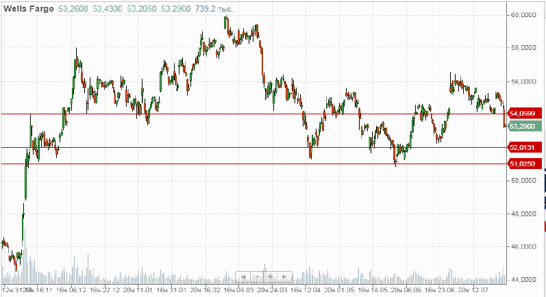 Продажа акций АО «Wells Fargo»