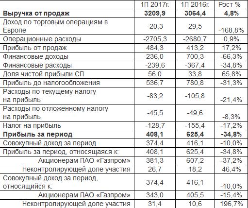 Выручка Газпрома в 1П2017 выросла на 4,8%, а прибыль снизилась на треть