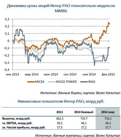 Интер РАО  Прогноз результатов