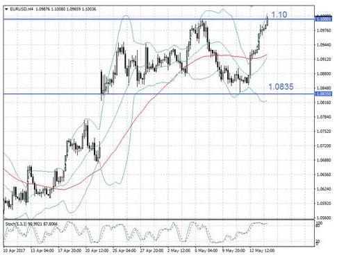 Пара EUR/USD продолжила динамичный рост
