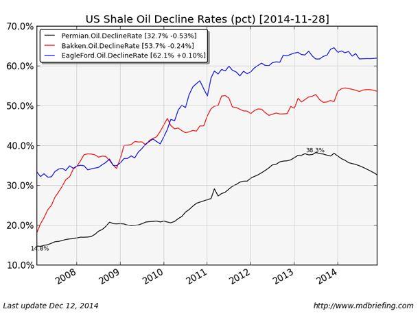 Экономика сланцевой нефтедобычи в конкретных цифрах
