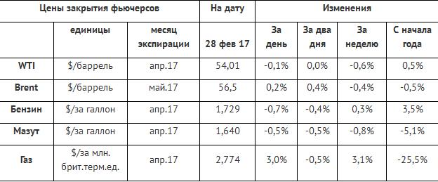 Ждем данных от EIA, а пока в фокусе Газпром