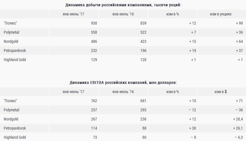 Российских производителей подводит рубль