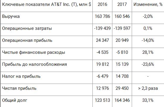Компания AT&T существенно увеличила прибыль за 2017 год