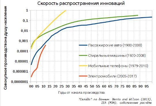 "Электромобили и ""пик нефти"". Истина в модели - 3"
