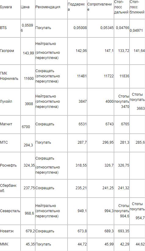 Новогоднее ралли привело индекс ММВБ ещё 9 января в состояние относительной перекупленности