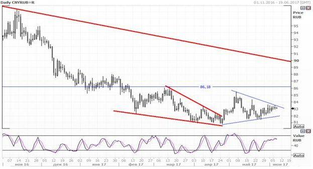 Юань снова укрепляется по отношению к доллару