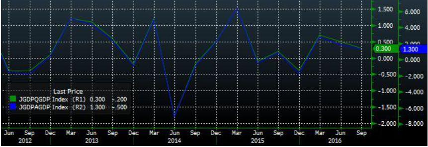 Финансовый сектор и сектор электроэнергетики в лидерах по темпам роста