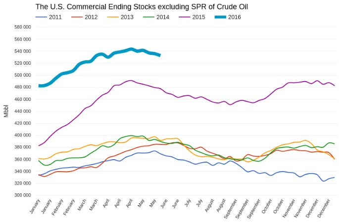 Нефти предстоят новые потери