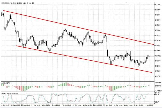 Валютная пара EUR/USD продолжает торговаться в рамках нисходящего канала