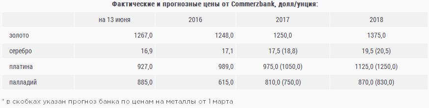 Commerzbank: Противоречивые платина и палладий