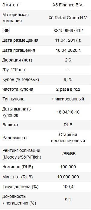 Рублевый евробонд X5 Retail Group - интересное сочетание доходности и надежности