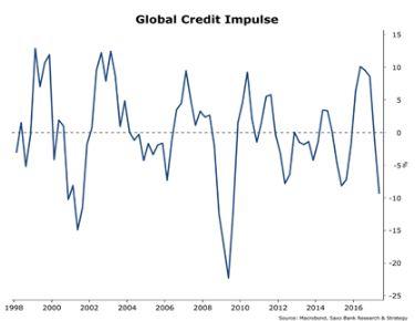Угасание кредитного импульса – плохая новость для роста экономики