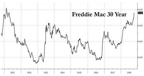 США: Ипотечные ставки обновили рекорд с первой волны суперкризиса