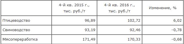 Операционные показатели ПАО «Группа Черкизово» за 12 месяцев