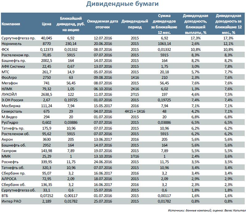 Пойдет ли рубль на убыль?