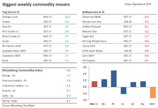 Падение доллара стало источником роста индекса