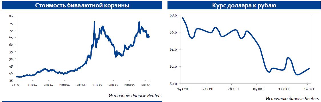 По нашим оценкам, на этой неделе рубль будет находиться в диапазоне 61,5-63,5 руб. по отношению доллару