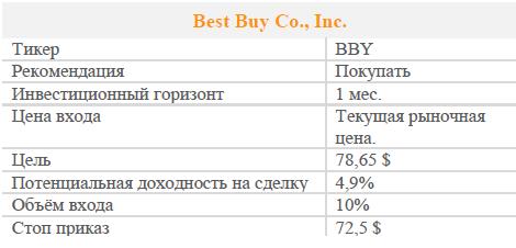 Акции Best Buy Company Inc. Рекомендация - Покупать