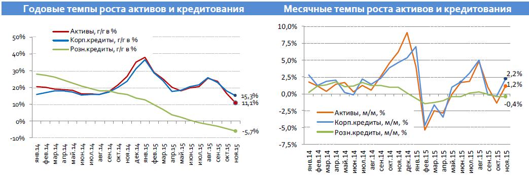 Банковский сектор: Зима спросит, что летом припасено