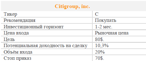 Акции Citigroup. Рекомендация - ПОКУПАТЬ