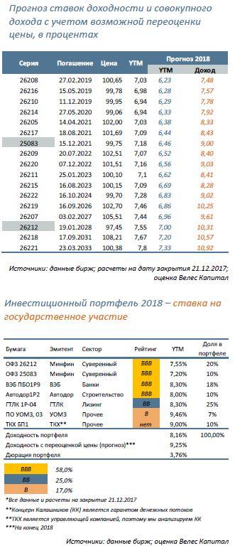 Руония ставка прогноз на 2017 год