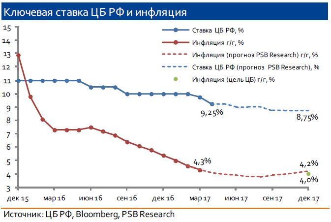 ЦБ РФ снизил ключевую ставку на 50 б.п. до 9,25%