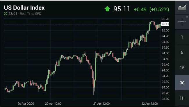 Доллар в ожидании заседания ФРС 27 апреля. Япония пытается ослабить иену