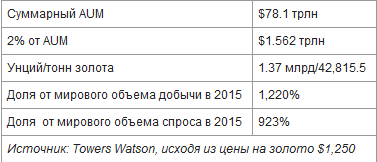 Эта таблица показывает, что произойдет, если крупные инвесторы вложат 2% своих активов в золото