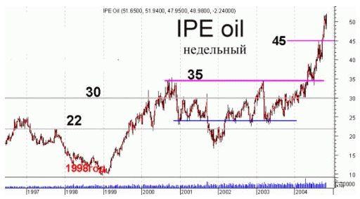 Эпоха нефти в 100 долларов закончилась