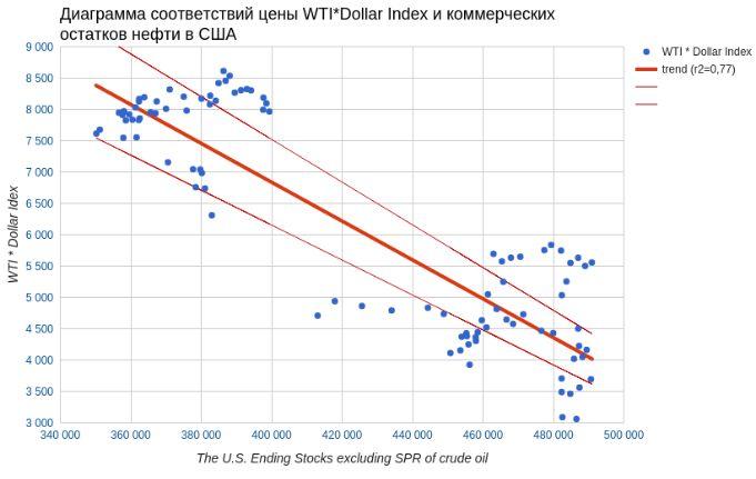 Нефть слишком низко пала
