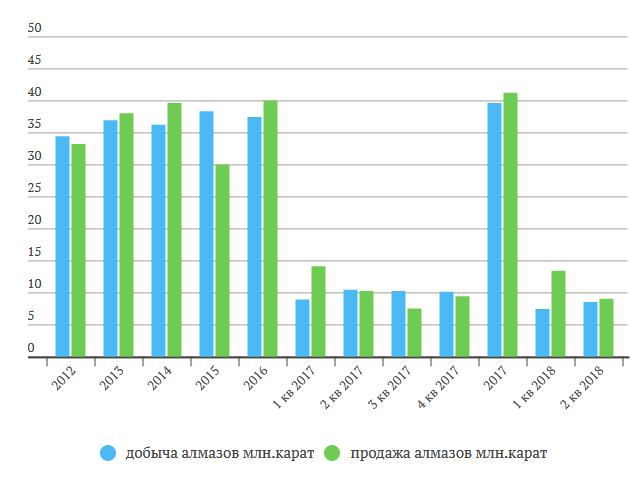 Алроса отчет за 1 полугодие 2018 МСФО