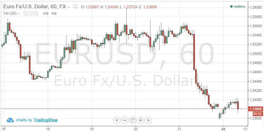 Действия ЕЦБ и НБК поддержали рисковые активы