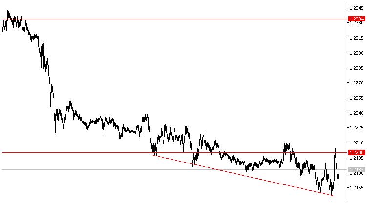 Евро-доллар остался в районе отметки 1.22 после начала выступления Пауэлла