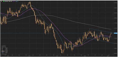 Основные валюты впали в летнюю спячку