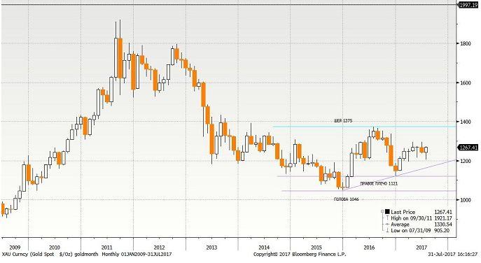 Этим весной-летом золото торгуется в устойчивом рейндже $1200-1300 за унцию