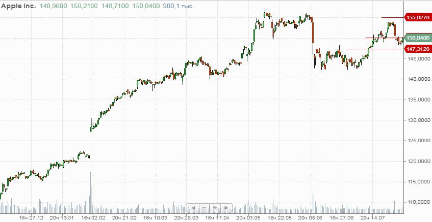Покупка акций «Apple»