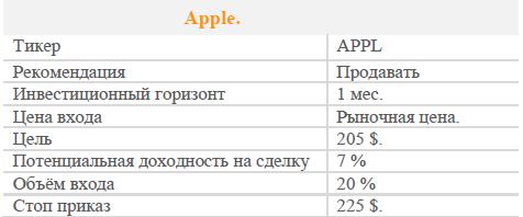 Акции Apple. Рекомендация - ПРОДАВАТЬ