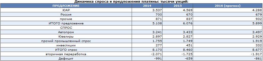 Дефицит МПГ в 2016 г усилится